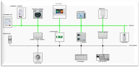 Impianti elettrici - Norme per impianti elettrici civili ...